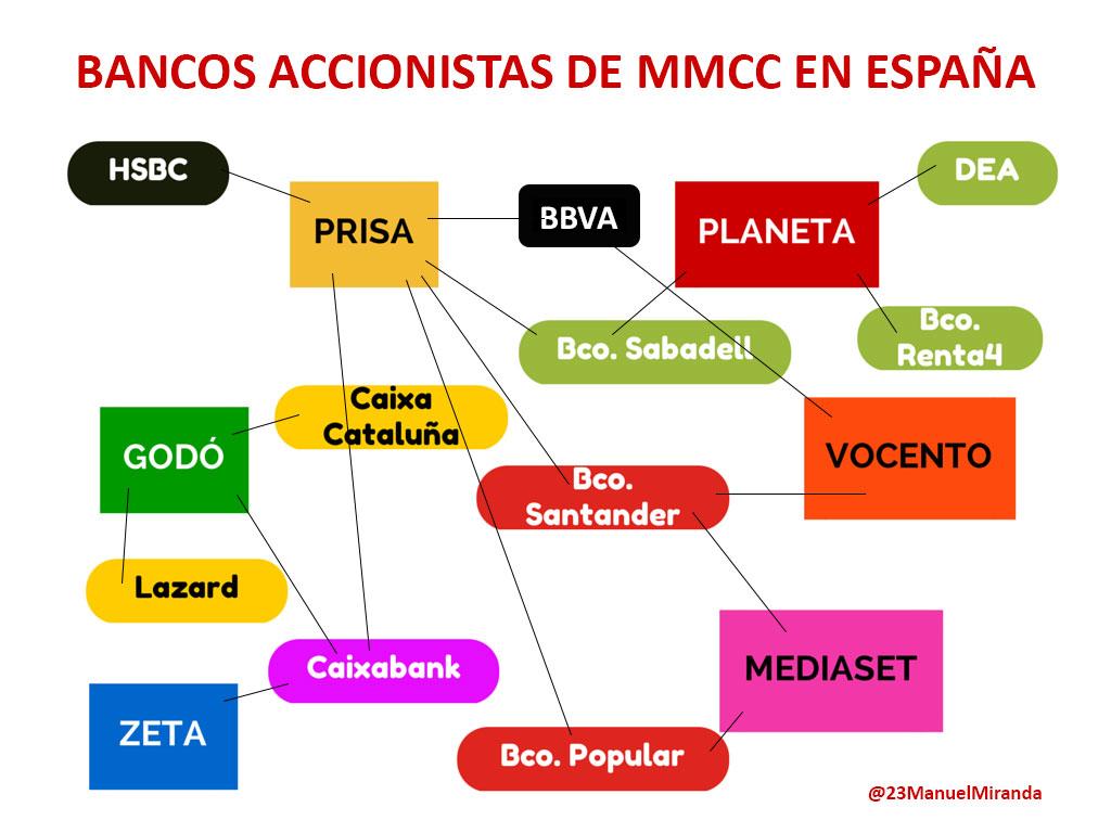 bancos dueños mass media en España